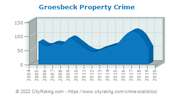 Groesbeck Property Crime