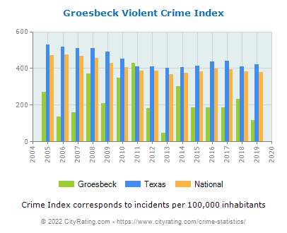 Groesbeck Violent Crime vs. State and National Per Capita
