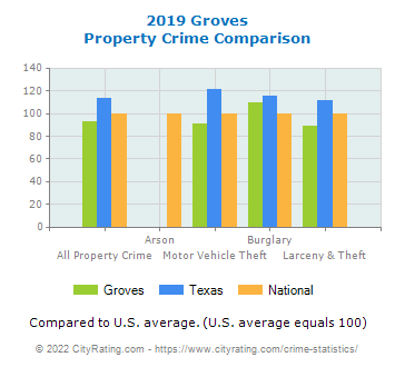 Groves Property Crime vs. State and National Comparison