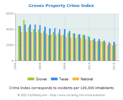 Groves Property Crime vs. State and National Per Capita