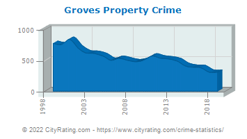 Groves Property Crime