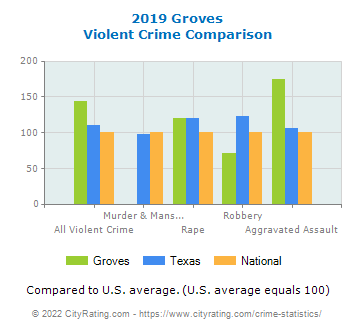 Groves Violent Crime vs. State and National Comparison
