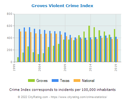Groves Violent Crime vs. State and National Per Capita