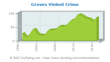 Groves Violent Crime