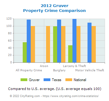 Gruver Property Crime vs. State and National Comparison