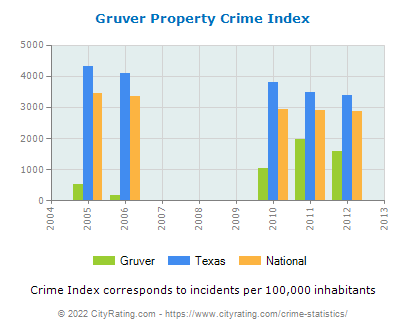 Gruver Property Crime vs. State and National Per Capita