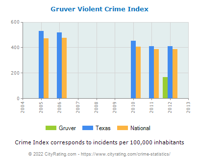 Gruver Violent Crime vs. State and National Per Capita