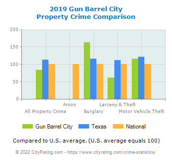 Gun Barrel City Property Crime vs. State and National Comparison