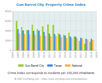 Gun Barrel City Property Crime vs. State and National Per Capita