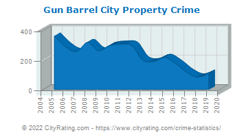 Gun Barrel City Property Crime
