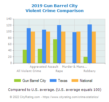 Gun Barrel City Violent Crime vs. State and National Comparison