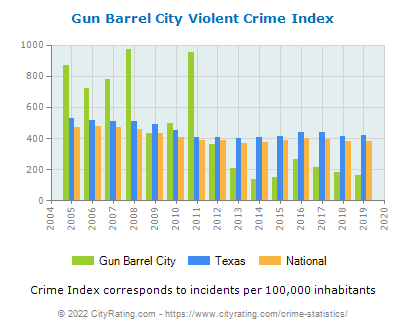 Gun Barrel City Violent Crime vs. State and National Per Capita