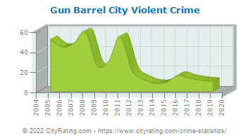 Gun Barrel City Violent Crime