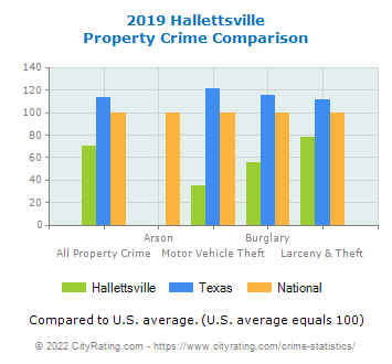 Hallettsville Property Crime vs. State and National Comparison