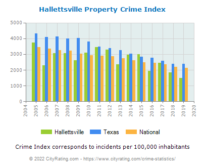Hallettsville Property Crime vs. State and National Per Capita