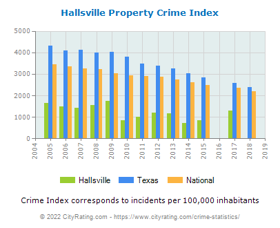 Hallsville Property Crime vs. State and National Per Capita