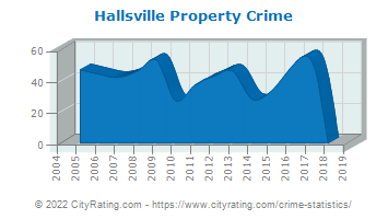 Hallsville Property Crime