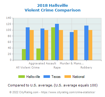 Hallsville Violent Crime vs. State and National Comparison