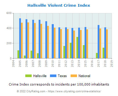 Hallsville Violent Crime vs. State and National Per Capita