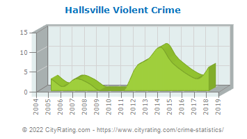 Hallsville Violent Crime