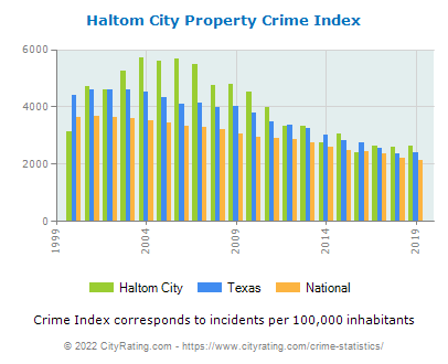 Haltom City Property Crime vs. State and National Per Capita