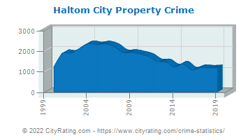 Haltom City Property Crime