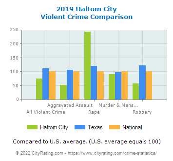 Haltom City Violent Crime vs. State and National Comparison