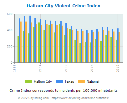 Haltom City Violent Crime vs. State and National Per Capita