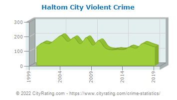 Haltom City Violent Crime