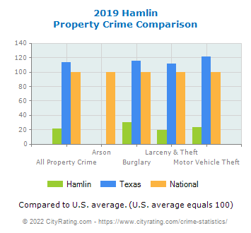 Hamlin Property Crime vs. State and National Comparison