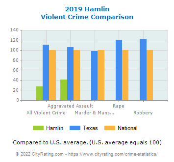 Hamlin Violent Crime vs. State and National Comparison