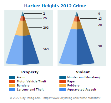 Harker Heights Crime 2012