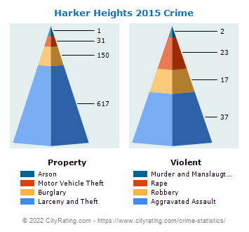 Harker Heights Crime 2015
