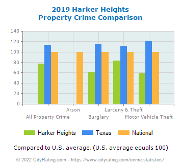 Harker Heights Property Crime vs. State and National Comparison