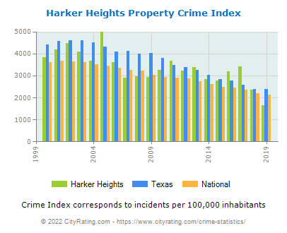 Harker Heights Property Crime vs. State and National Per Capita