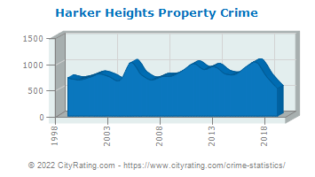 Harker Heights Property Crime