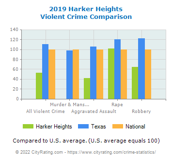 Harker Heights Violent Crime vs. State and National Comparison