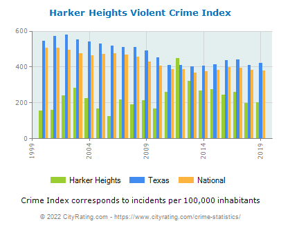 Harker Heights Violent Crime vs. State and National Per Capita
