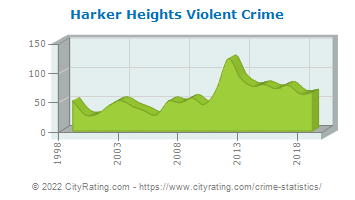Harker Heights Violent Crime