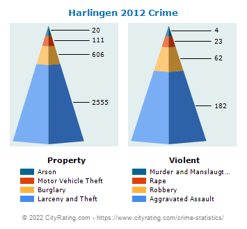 Harlingen Crime 2012