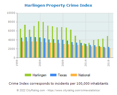 Harlingen Property Crime vs. State and National Per Capita