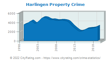 Harlingen Property Crime