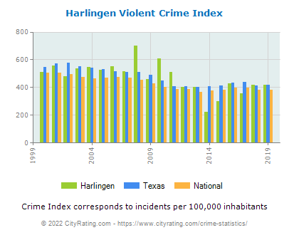 Harlingen Violent Crime vs. State and National Per Capita