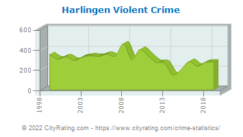 Harlingen Violent Crime