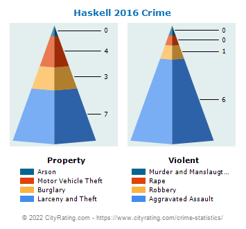 Haskell Crime 2016