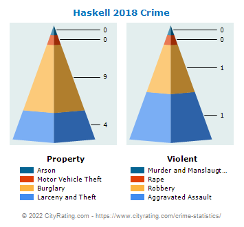 Haskell Crime 2018