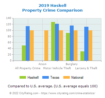 Haskell Property Crime vs. State and National Comparison