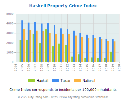Haskell Property Crime vs. State and National Per Capita