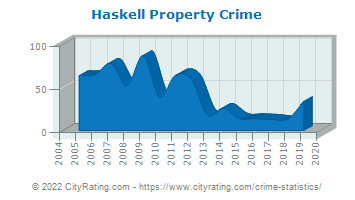 Haskell Property Crime