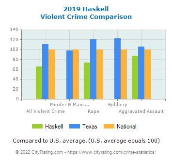 Haskell Violent Crime vs. State and National Comparison